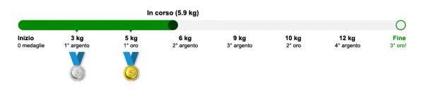 Traccia il mio picco, in corso 5.9 kg.
